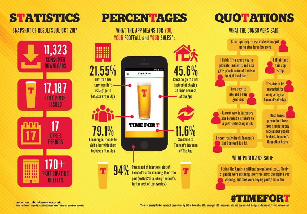 Infographic: Mobile Coupon App for Tennent's Campaign Statistics